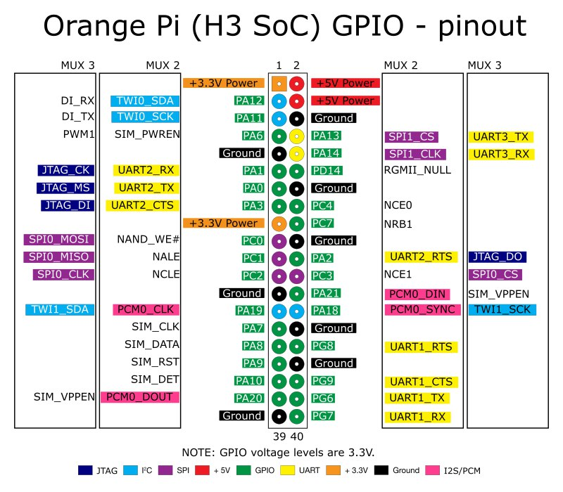 EN: Orange Pi PC Android use gpio pins | usrzero